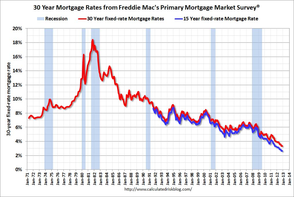 JAROD TANKSLEY: Rates are still low