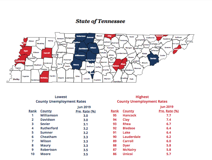 June unemployment in Williamson County lowest in the state